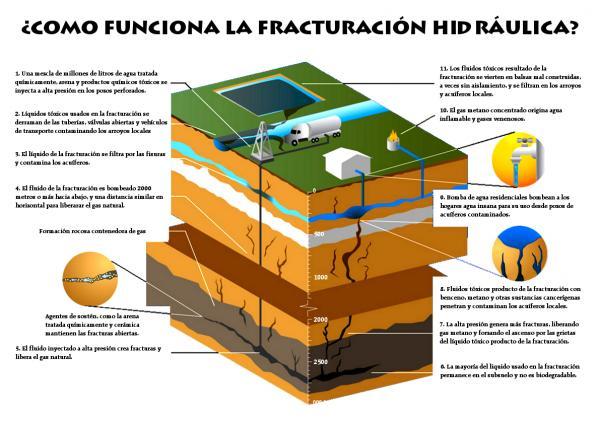 Esquema del procediment de fractura hidràulica -