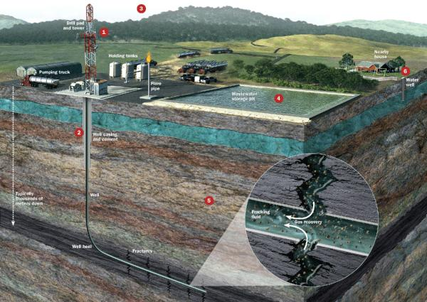 esquema de la tècnica del fracking -