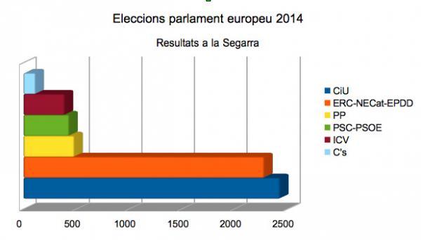 Frec a frec entre CiU i ERC a la Segarra  en els comicis europeus 2014