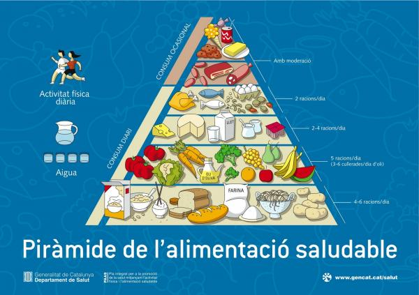 Piràmide de l'alimentació saludable -