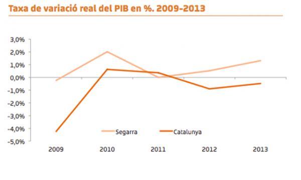 segarra variació real PIB 2007-13 -