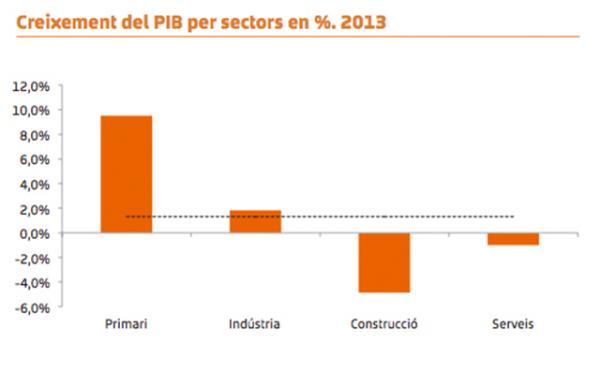 Segarra creixement PIB per sectors 2013 -