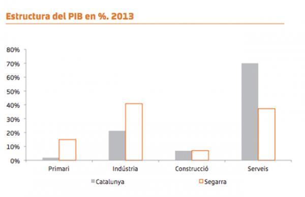 Segarra estructura PIB 2013