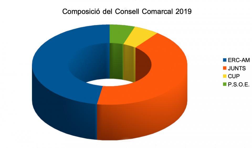 Eleccions municipals 2019 a la Segarra composició del Consell Comarcal -