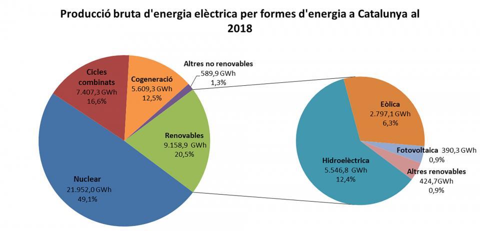 Taula de producció d'energia elèctrica el 2018 a Catalunya -