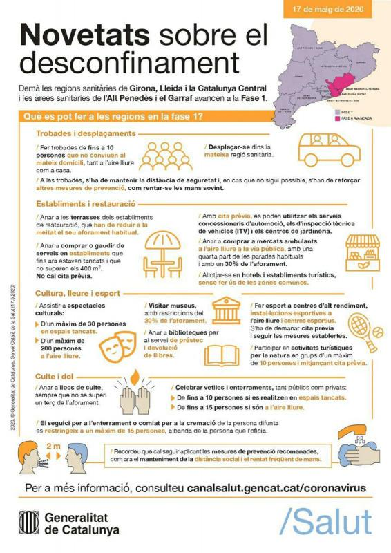 FAQS sobre les restriccions d'activitats a la Fase 1 pel COVID-19 a Catalunya -