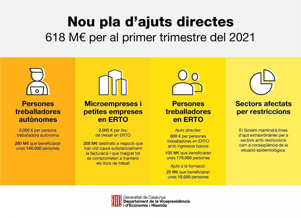 Nou pla trimestral d'ajuts directes per als col·lectius i sectors més afectats per la Covid-19
