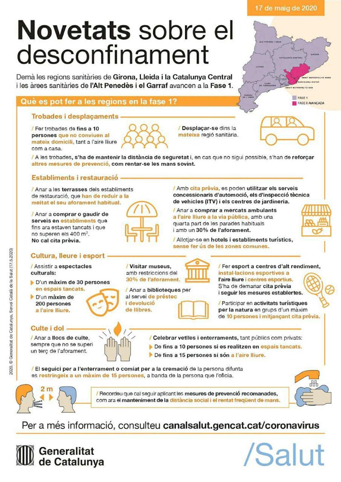 FAQS sobre les restriccions d'activitats a la Fase 1 pel COVID-19 a Catalunya